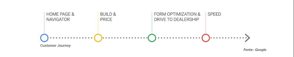 RoadGoogle Concessionarie Auto: una perfetta user experience anche da mobile 3DView Automotive Concessionarie Auto Innovation