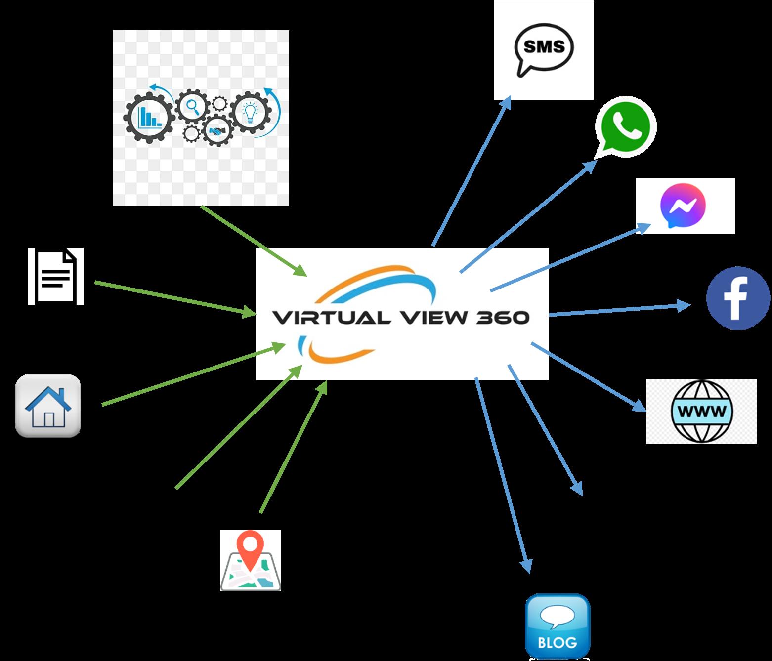 VWSocial Virtual View 360